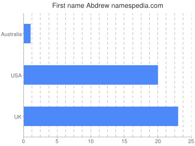 Given name Abdrew