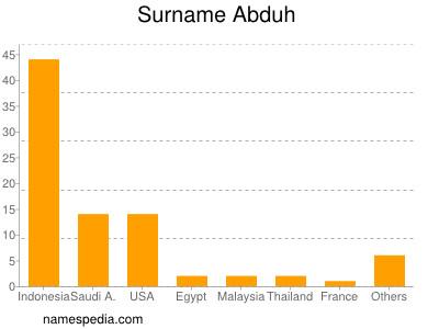 Surname Abduh