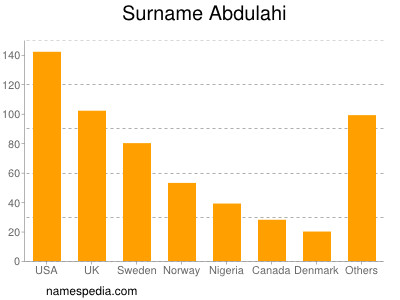 Surname Abdulahi