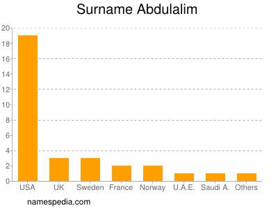Surname Abdulalim