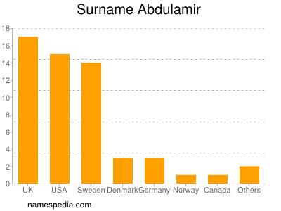 Surname Abdulamir