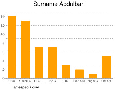 Surname Abdulbari
