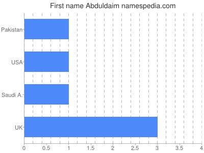 Given name Abduldaim