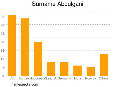 Surname Abdulgani