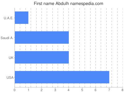 Given name Abdulh