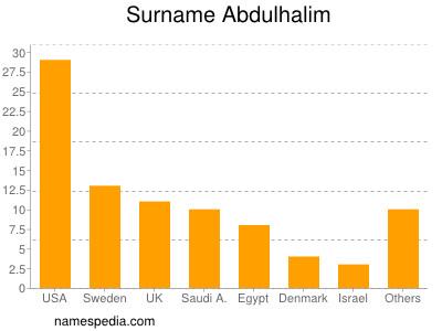 Surname Abdulhalim