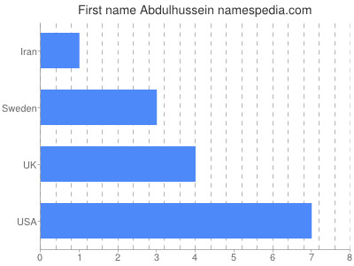 Given name Abdulhussein