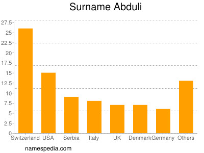 Surname Abduli