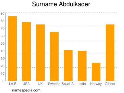 Surname Abdulkader