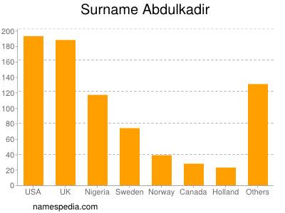 Surname Abdulkadir