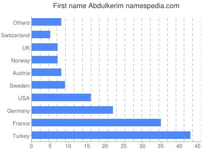 Given name Abdulkerim