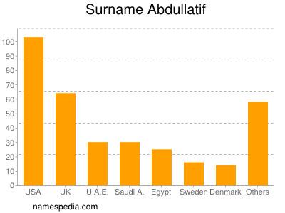 Surname Abdullatif