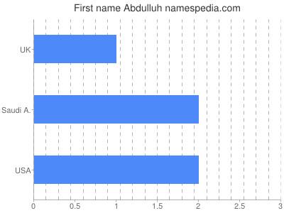 Given name Abdulluh