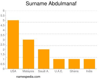 Surname Abdulmanaf
