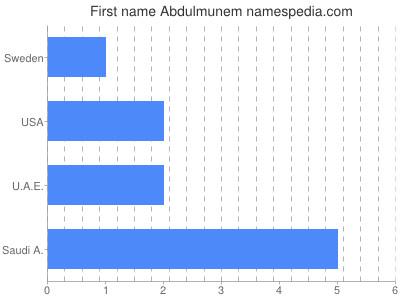 Given name Abdulmunem