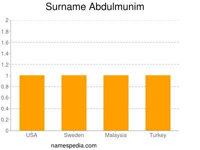 Surname Abdulmunim