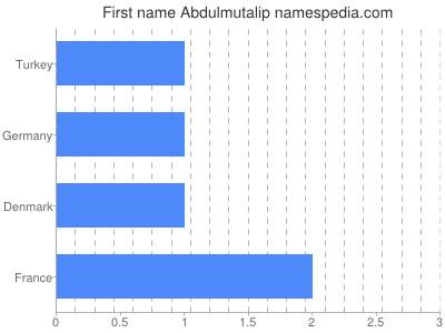 Given name Abdulmutalip