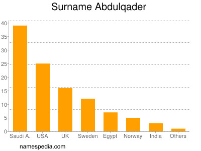 Surname Abdulqader
