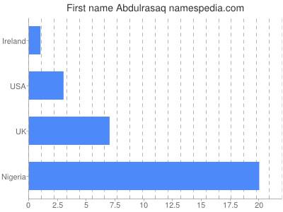 Given name Abdulrasaq