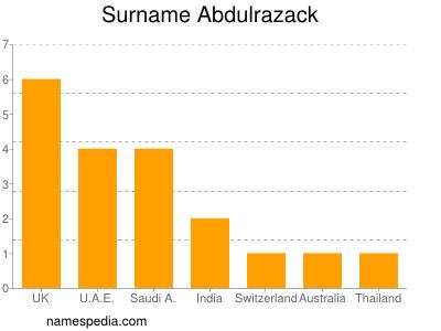 Surname Abdulrazack