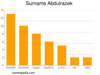 Surname Abdulrazek
