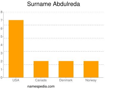 Surname Abdulreda