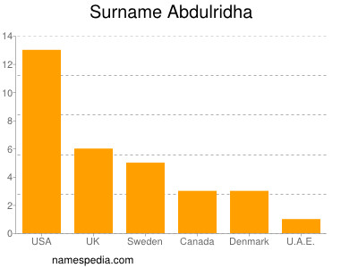 Surname Abdulridha