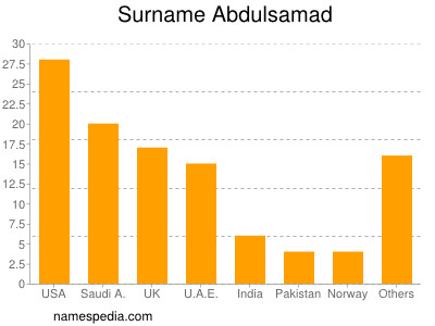 Surname Abdulsamad