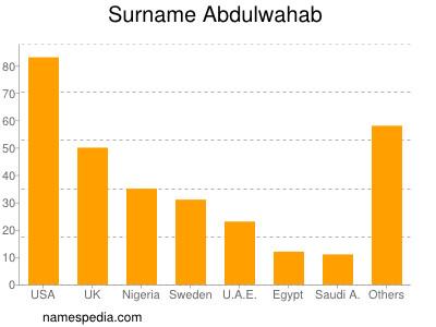 Surname Abdulwahab