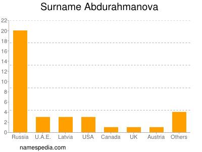 Surname Abdurahmanova