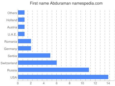 Given name Abduraman