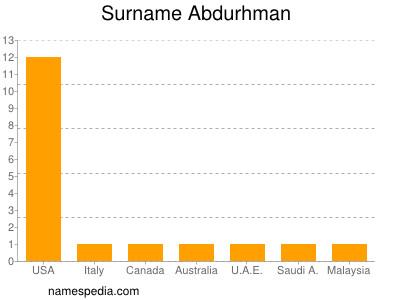 Surname Abdurhman