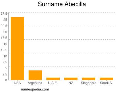 Surname Abecilla