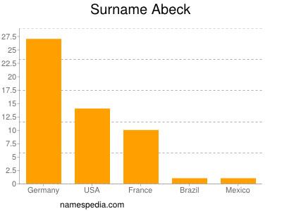Surname Abeck