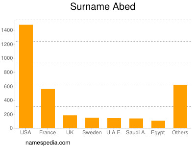 Surname Abed