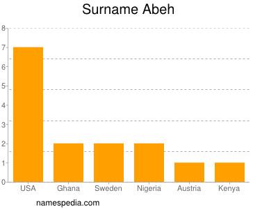 Surname Abeh