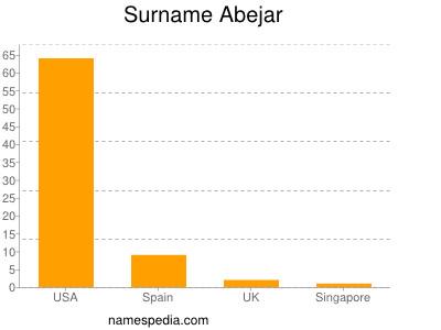 Surname Abejar