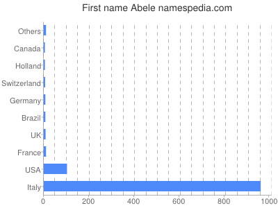 Given name Abele