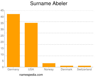 Surname Abeler