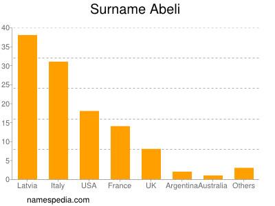 Surname Abeli