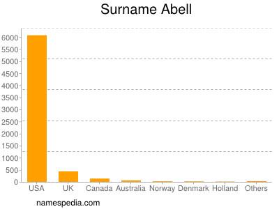 Surname Abell