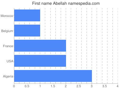 Given name Abellah