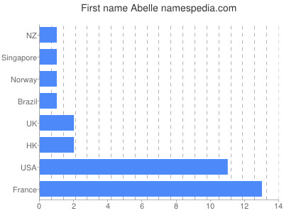 Given name Abelle