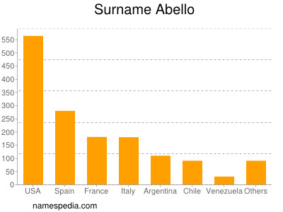 Surname Abello