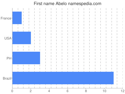 Given name Abelo