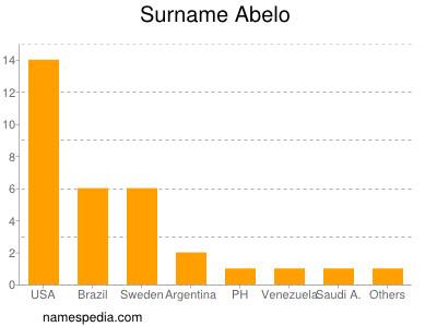 Surname Abelo
