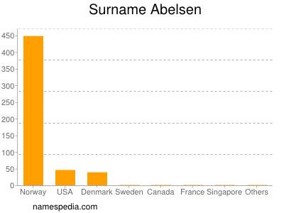 Surname Abelsen