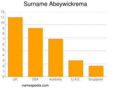 Surname Abeywickrema