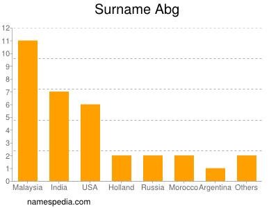 Surname Abg