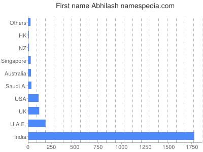 Given name Abhilash